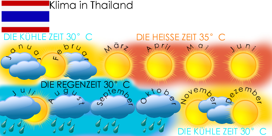 Klimakalender Thailand Klima in Thailand