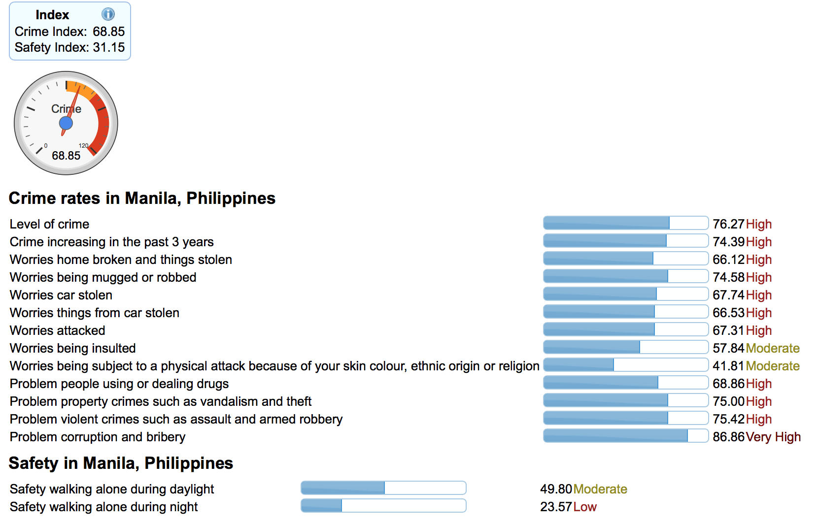 Manila Verbrechensrate